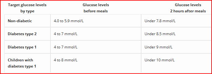 target blood sugar levels