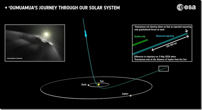 Oumuamua_s_journey_through_our_Solar_System