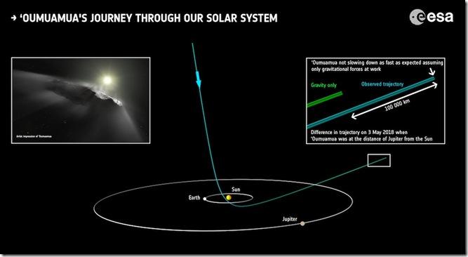 Oumuamua_s_journey_through_our_Solar_System